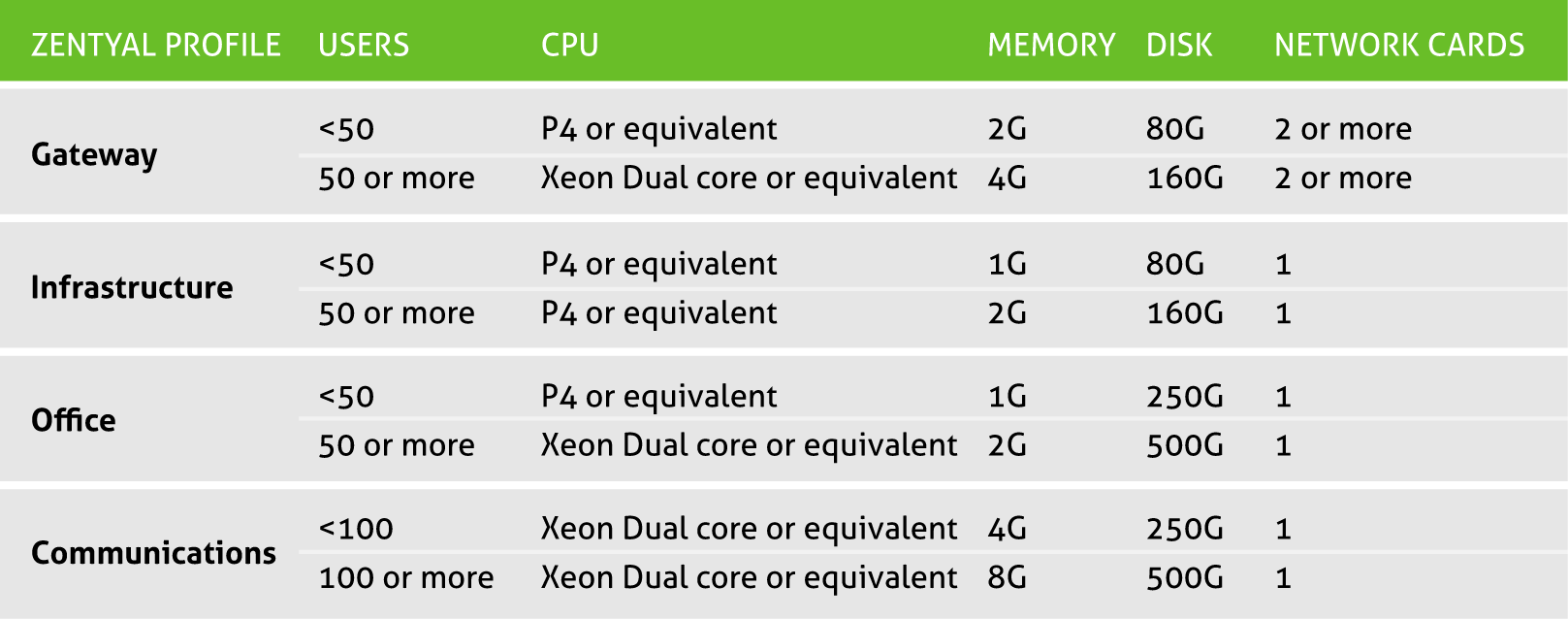 Table showing Zentyal processor and RAM requirements depending on use and users.